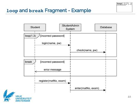 uml login uml diagram loop images how to guide and refrence