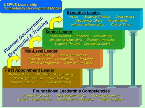 servant leadership roadmap master the 12 competencies of management success with leadership qualities and interpersonal skills clinical mind leadership development series volume 2 books and development competency models for