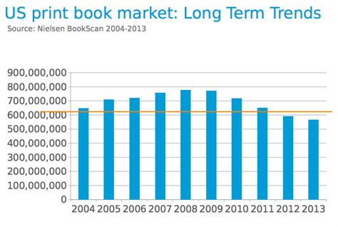 the market books nielsen bookscan print book market
