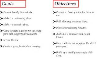 Sample Of Career Goals And Objectives Street Life Landscape Architecture