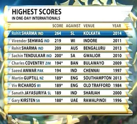 cricket highest score rohit sharma breaks record for highest one day