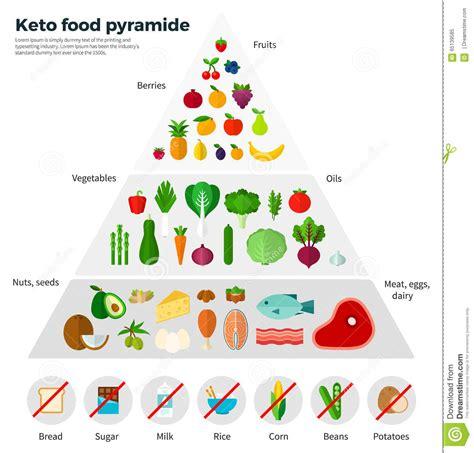 healthy fats keto reddit no avocado 4 u keto