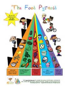Mypyramid food group learning sheet