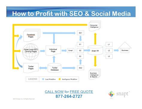seo workflow seo social media software workflow process snapt