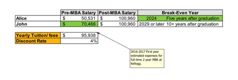 Getting An Mba After School by Guest Is Getting An Mba Truly An Investment In