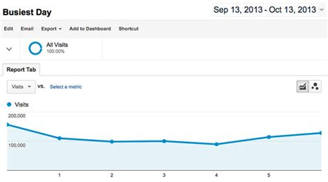 My Find Of The Week by How To Use Analytics To Find Your S Busiest