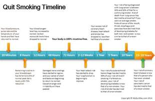 What Happens When You Stop Smoking Cold Turkey quit smoking timeline myquitday com