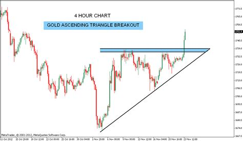 triangle pattern in stock market stock market chart analysis 11 24 12