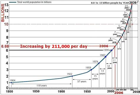 section 5 3 human population growth sawchyn science and computers october 2010