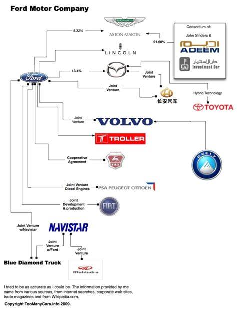 Ford Family Tree by Automotive Family Tree Update And Poster