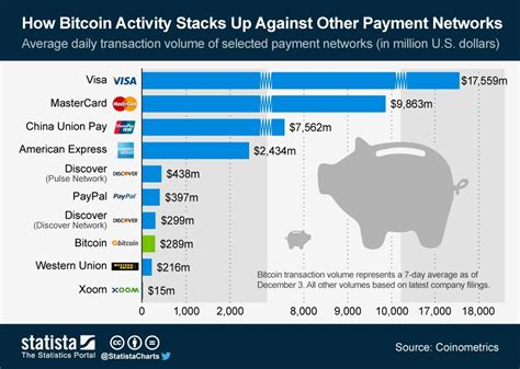 bitcoin transaction bitcoin versus paypal comparison business insider