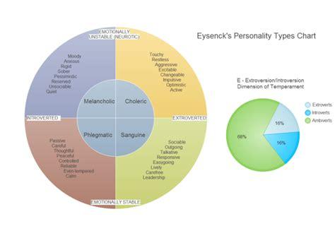circular diagram eysenck s personality types theory