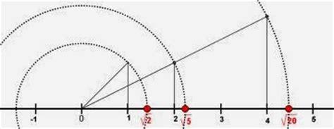 calculador de raices cuadradas s o s matem 225 ticas para padres ra 237 ces cuadradas c 225 lculo