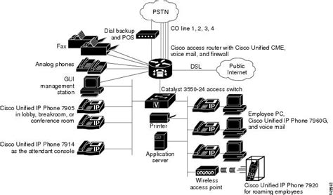network infrastructure layout cisco unified callmanager express solution reference
