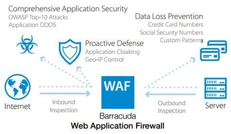 barracuda networks web application firewall for amazon web