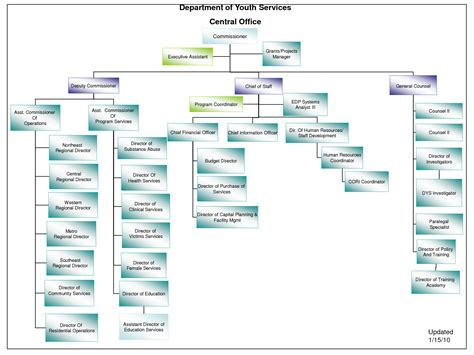 template for org chart free ms word organizational chart template company