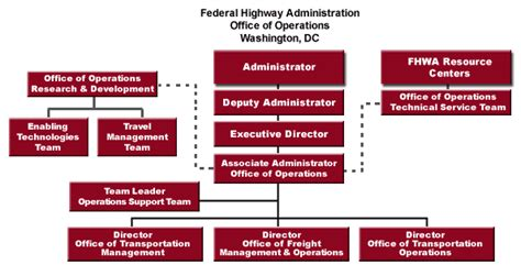 operation organization about operations fhwa operations