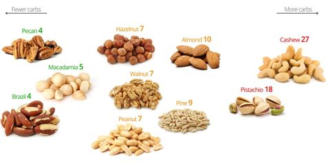 carbohydrates names low carb nuts the best and the worst diet doctor