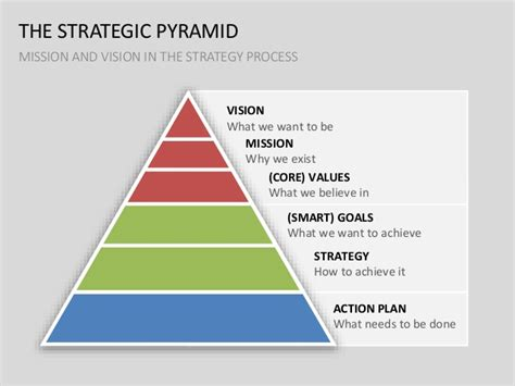 goal pyramid template vision mission statement