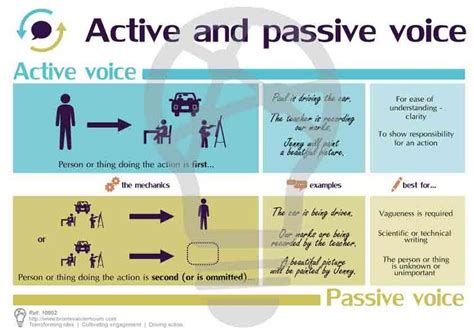 sentence pattern passive voice patterns in passive voice поиск в google english