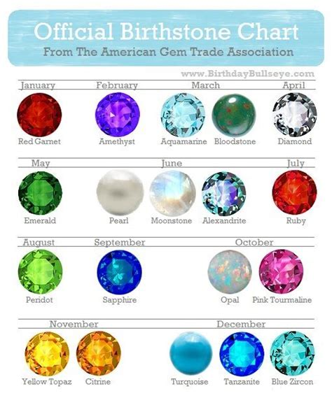 official birthstone color chart birthdaybullseye