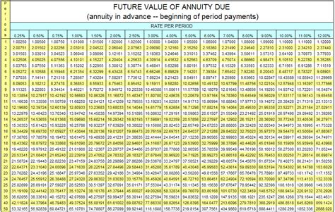 future value of annuity due table present value of annuity due table pdf brokeasshome com