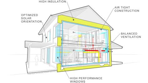 passive solar house plans by lohzat on deviantart what is passive house build smart
