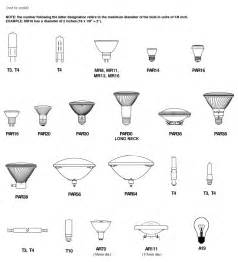 led light bulbs types halogen bulb types topbulb