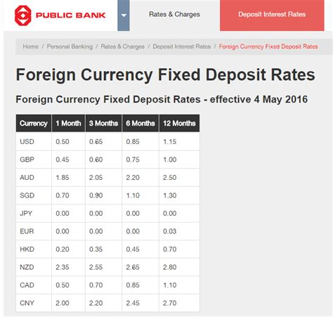 currency converter for specific date foreign currency fixed deposit rates public bank small