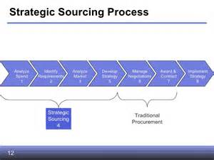 strategic sourcing plan template strategic sourcing