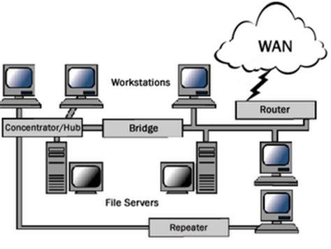 Hub Switch Dan Router bermimpilah dan wujudkan impianmu hub switch repeater