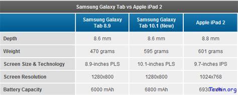 Layar Sentuh Samsung Tab 1 2 vs galaxy tab