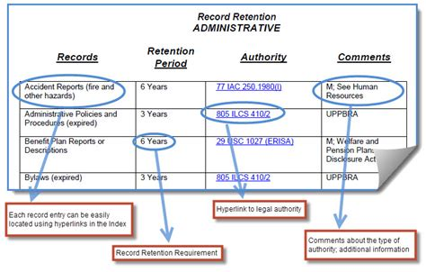 Healthcare Legal Issues Illinois Health And Hospital Association Records Retention Policy Template