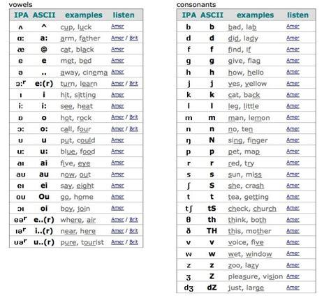 Letter Phonetic Alphabet international phonetic alphabet ipa challenge mantra
