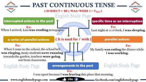 past tende past continuous tense study page