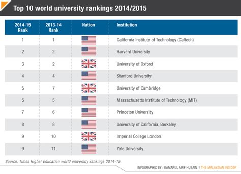 Top 200 Mba Colleges In World 2017 by Top 200 Universities In The World 2017 World