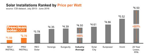 how much does vivint solar cost per month how much do solar panels cost prices for solar panels