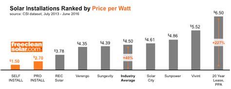 solarcity cost 0 55 per watt from solarcity s new solar panel hacker news