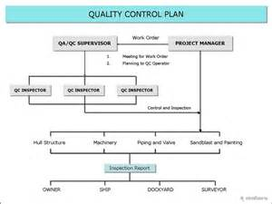 sle quality assurance plan template how to write a construction quality plan sle