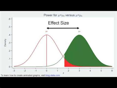design of experiments effect size experimental design basic statistics and sle size