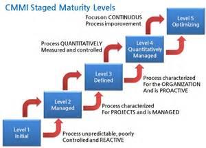 multivariate testing and capability maturity model