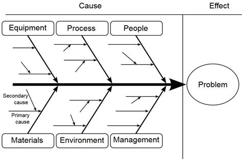 root cause diagram template how root cause analysis can transform lives six sigma