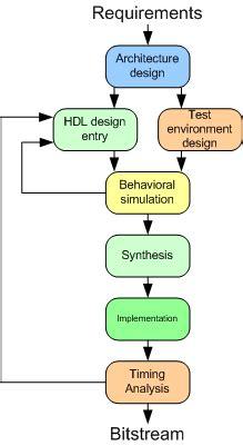 fpga design engineer job description fpga design flow 略过天涯 博客园