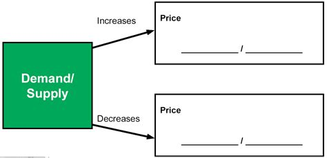 Why Might The Government Establish This Price Ceiling by G Mick Smith Phd Honors Business Economics 3 February 2011