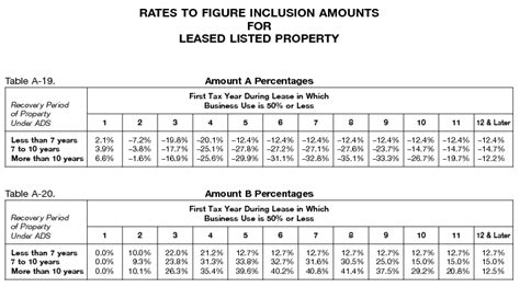 irs lease inclusion table 2016 publication 946 2017 how to depreciate property