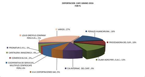 Dcn 2016 Peru Minedu | minedu dcn 2016 dcn 2016 minedu dcn del peru 2016 nuevo