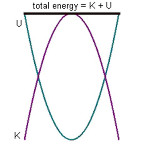 diagram of energy conservation of conservation of energy diagram 28 images