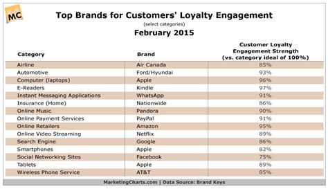 best table brand top brands for customer loyalty table