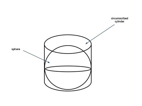 archimedes sphere and cylinder archimedes nature of mathematics