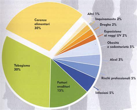 l alimentazione anti cancro marina conti 187 prevenzione dei tumori